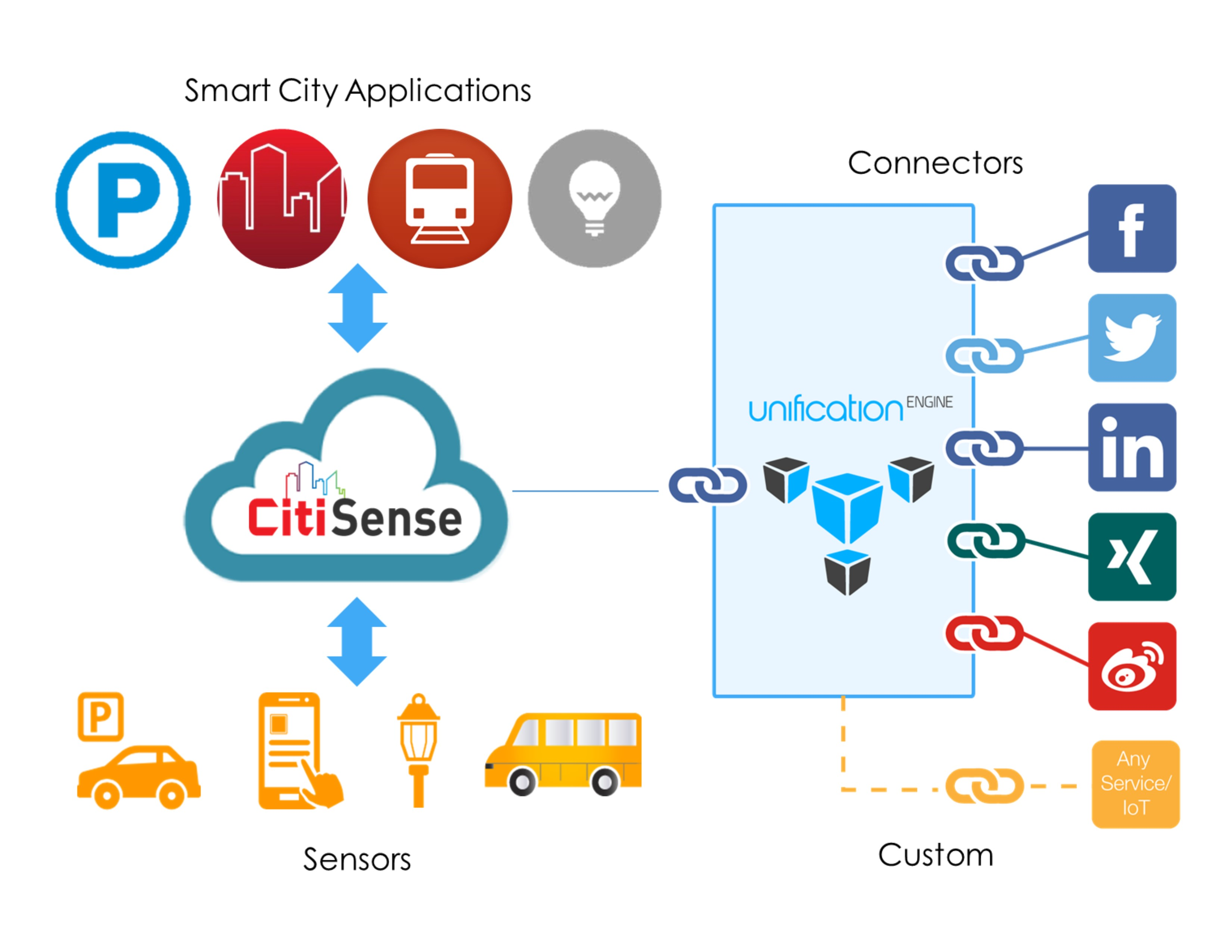 REDtone IOT / Unification Engine Architecture Integration Illustration: