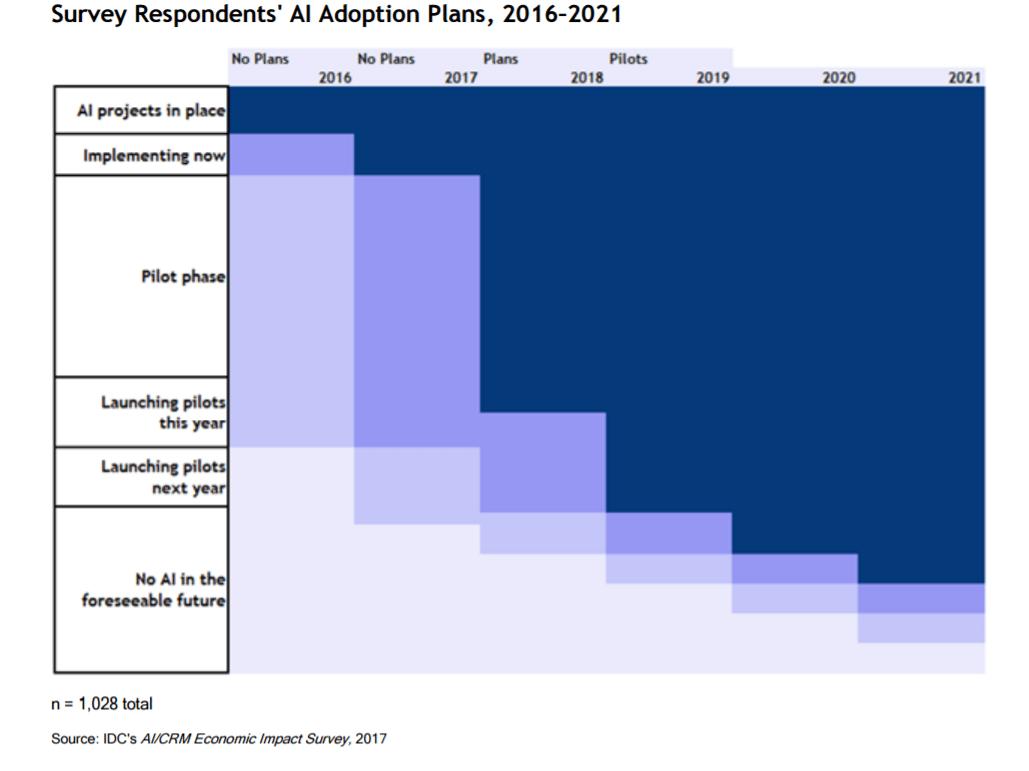 AI Adoption plans IDC