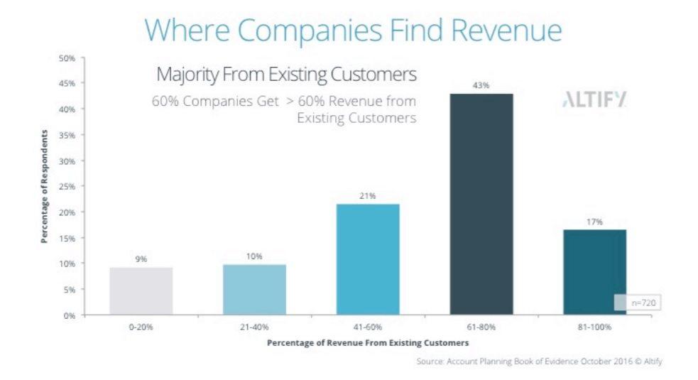 Altify study_revenue