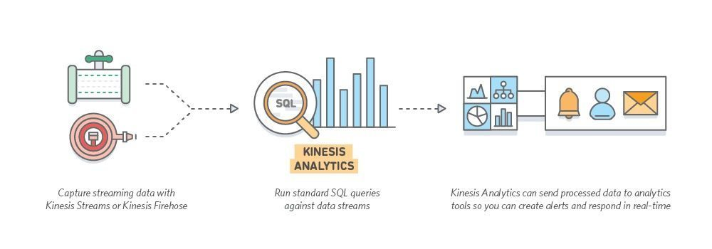 Amazon Kinesis Analytics