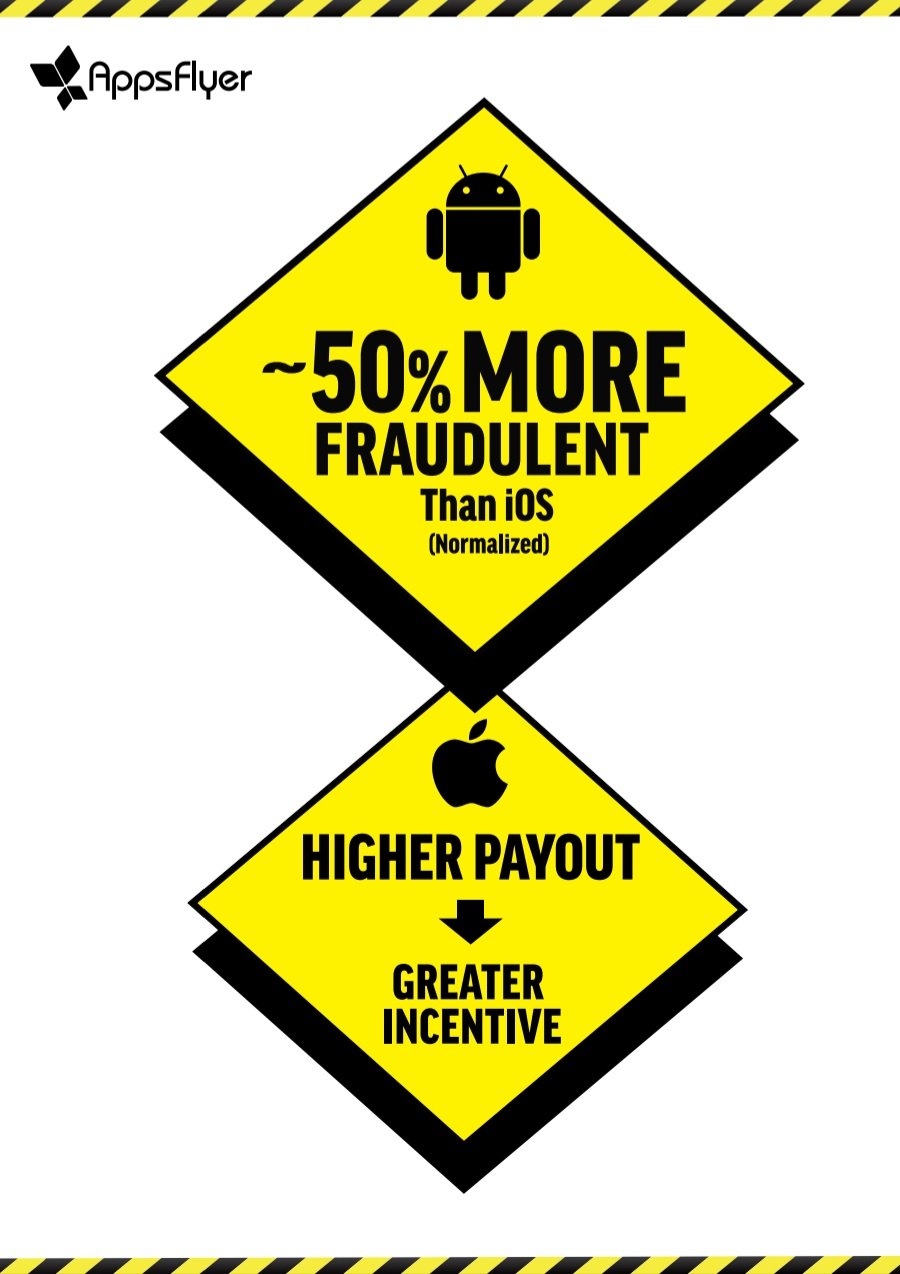 AppsFlyer_risks on Android_iOS