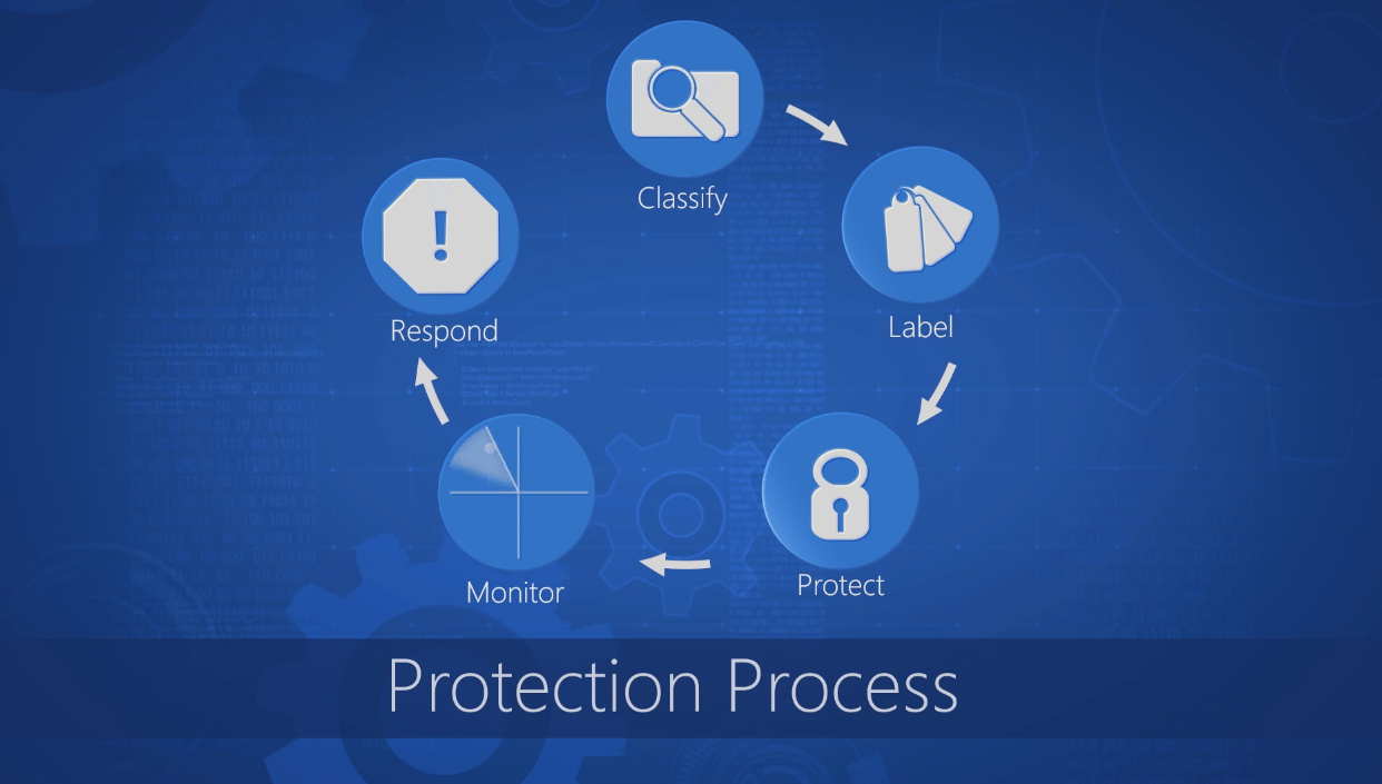 Azure Information Protection