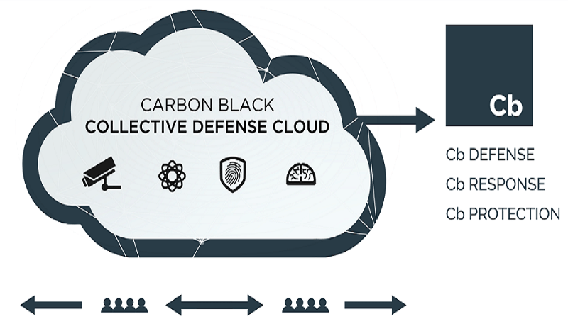 Cb Collective Defense Cloud