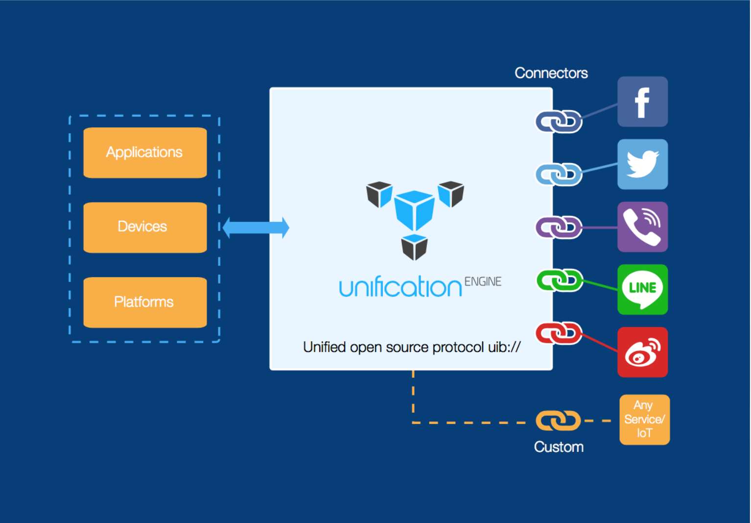 Unified Inbox, Chirp collaborate to make onboarding of IoT devices
