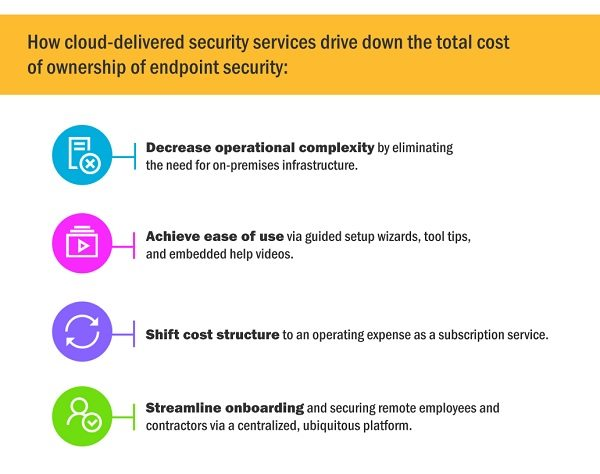 How cloud-delivered security services reduce costs