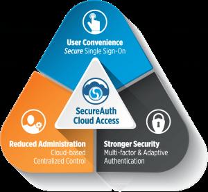 CloudAccess_Triangle