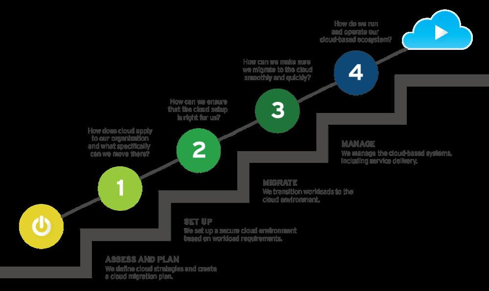 Cognizant Cloud Steps Transformation Framework