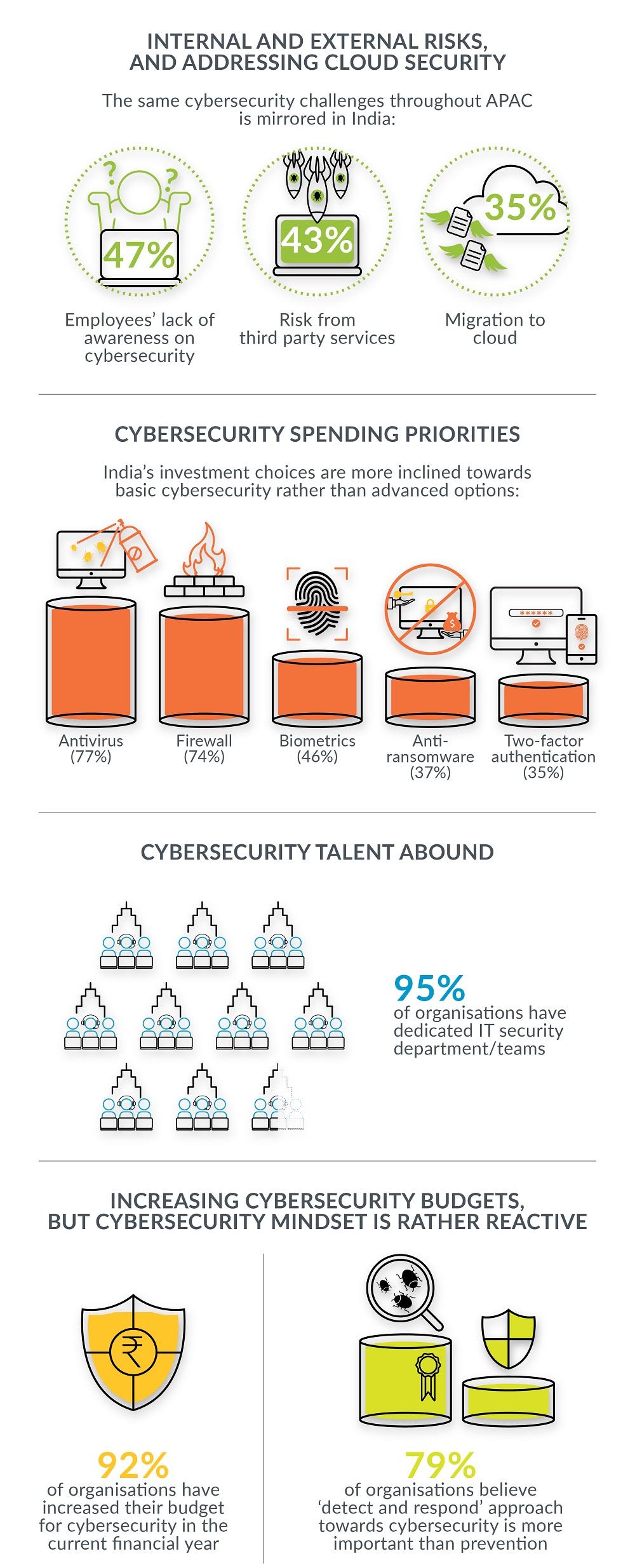 Cyberthreats India