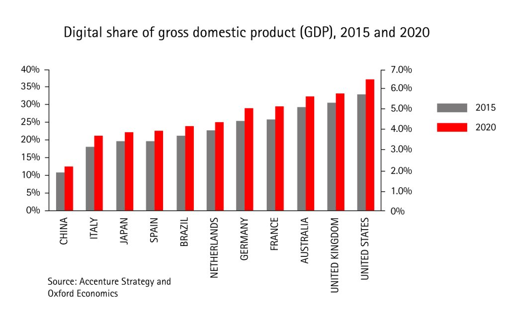 Digital_share_of_GDP-large
