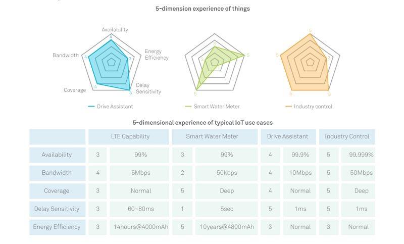 Huawei 5dimensional Standard