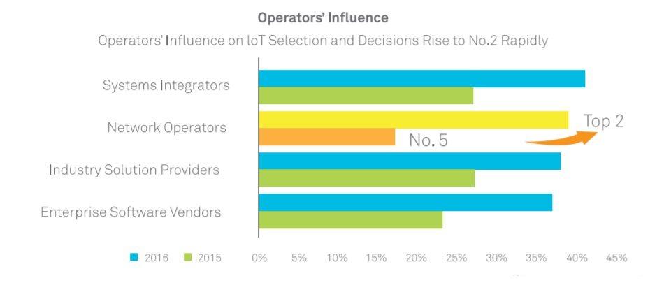 Huawei operator ranking