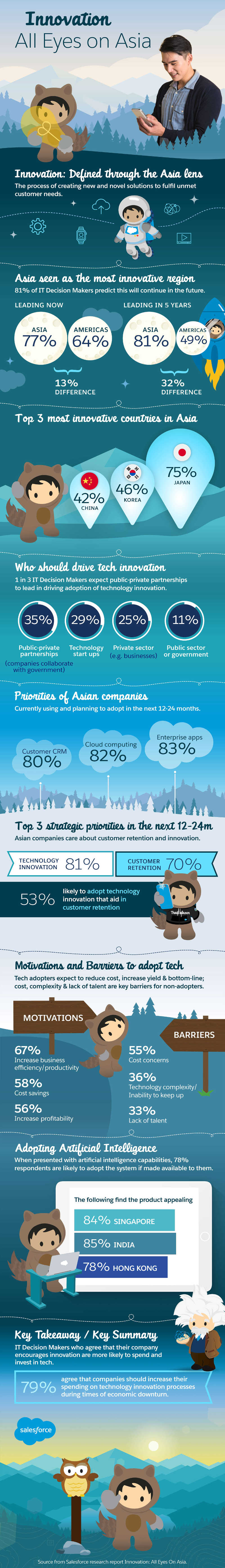 Salesforce Innovation report infographic