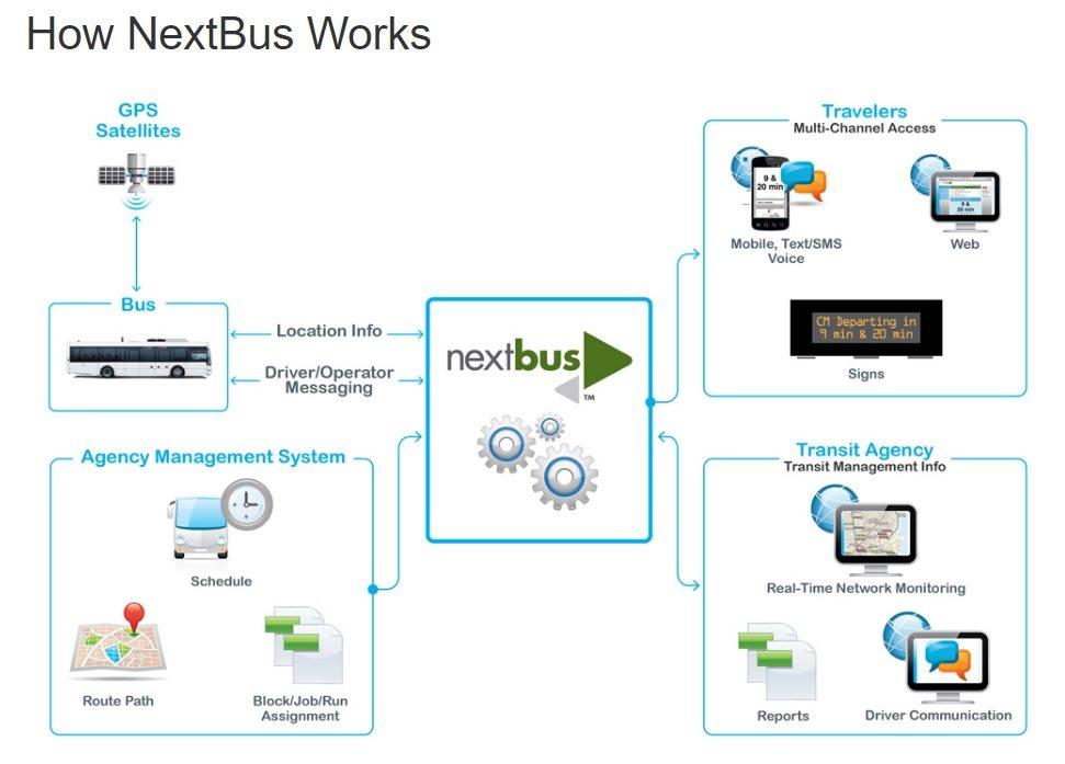 How NextBus works