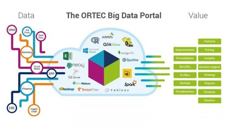 ORTEC launches Portal for enterprises to process quot Big Data quot