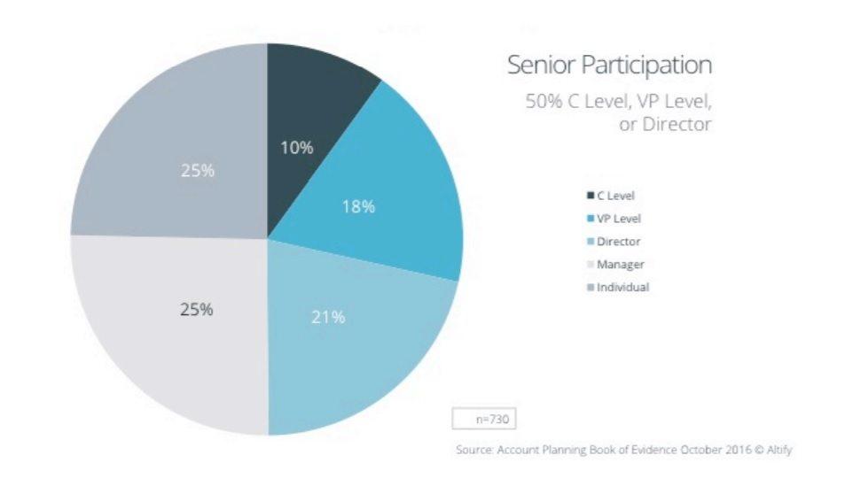 Altify study_participation