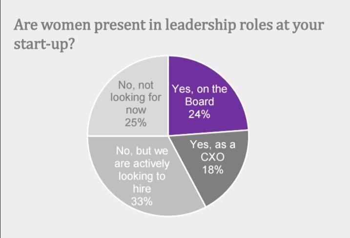 women leaders in Indian startups