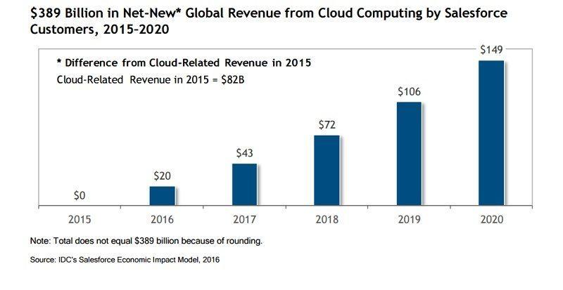 Global Revenue from Cloud Computing_Salesforce