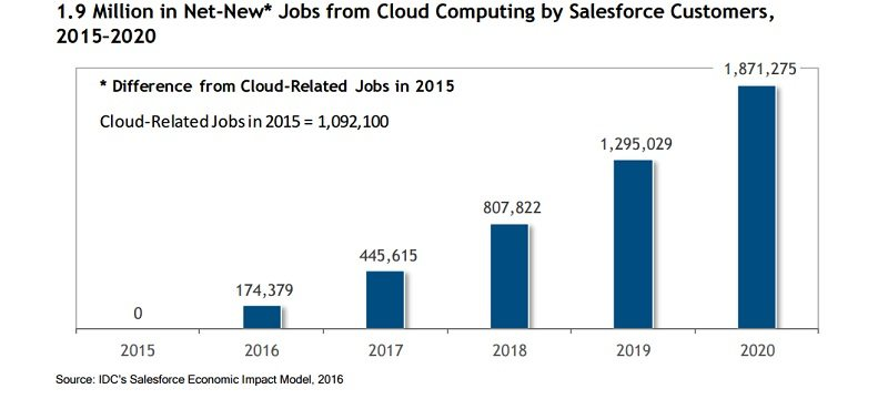 Salesforce_new jobs