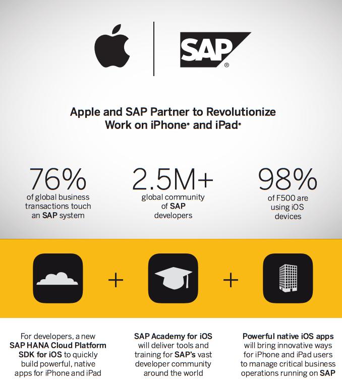 Partnership between SAP & Apple