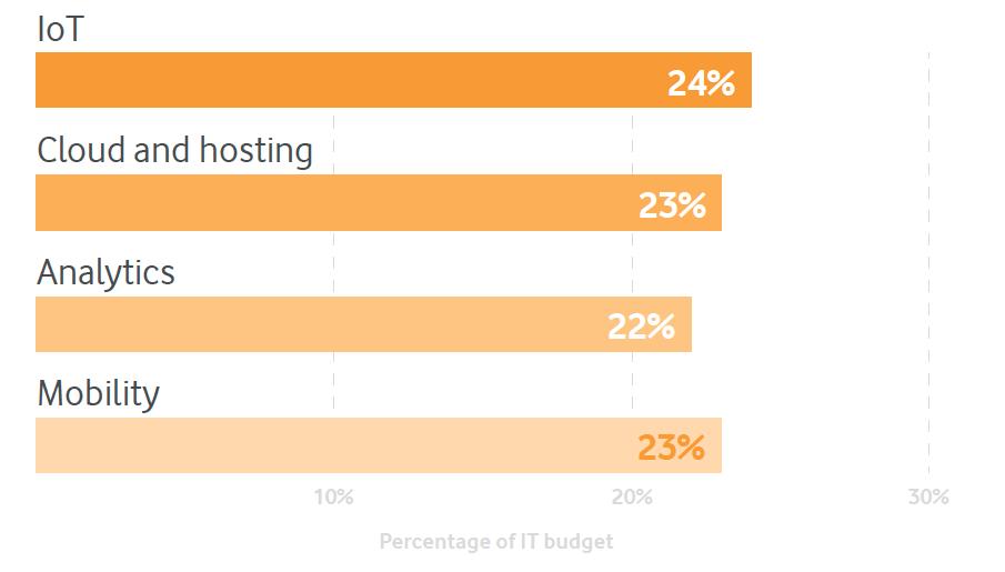 iot budget