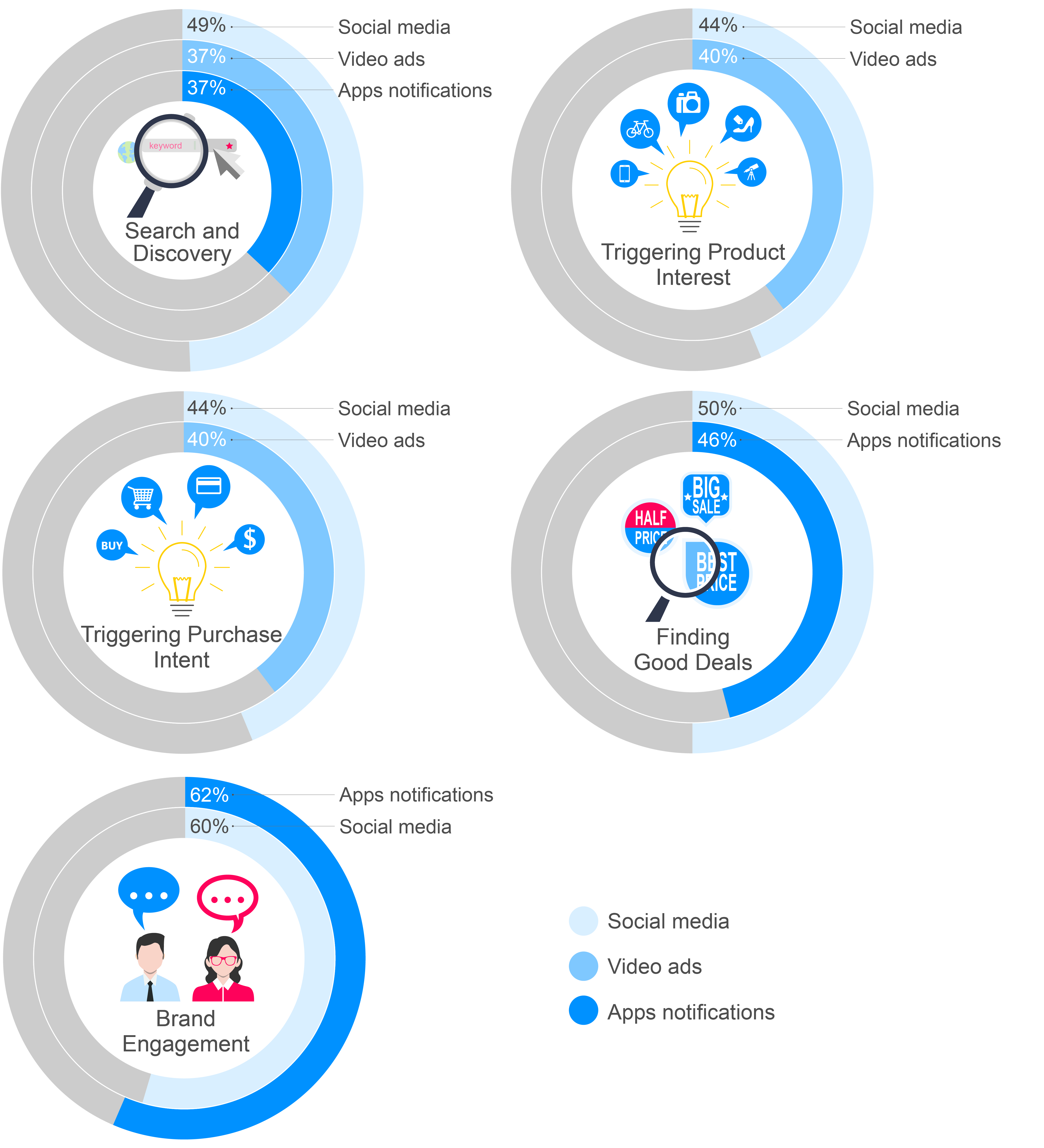 The Digital Consumer View 2016 (Asia) report