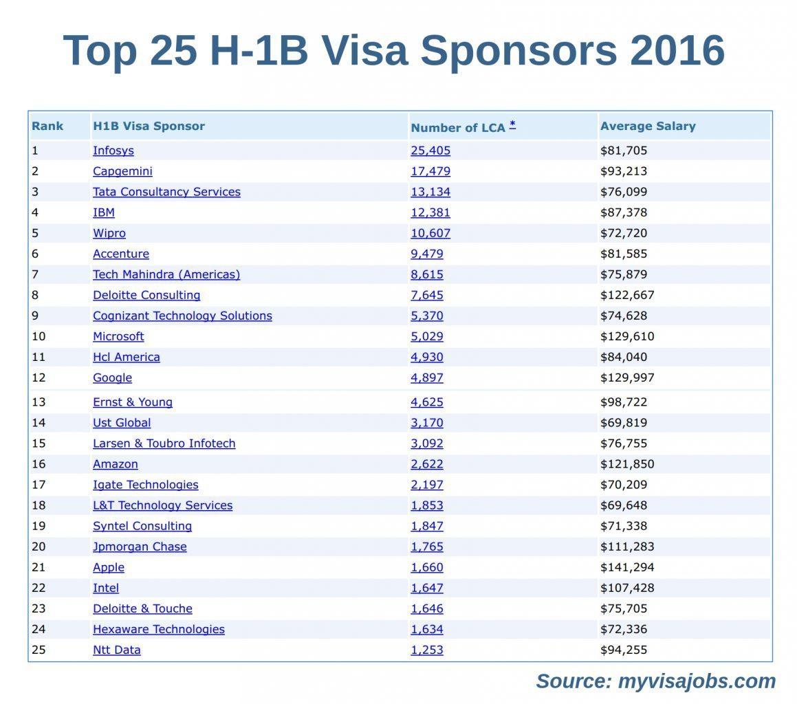Top 25 H1B Visa Sponsors 2016