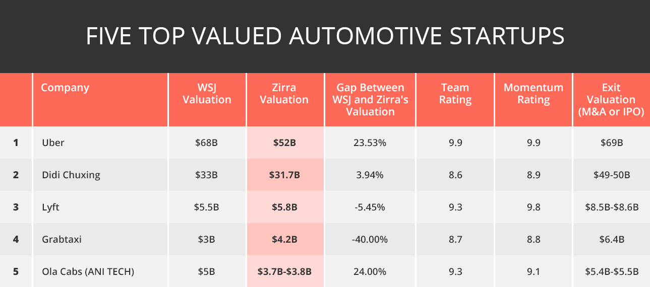 Top 5 automotive tech companies by Zirra