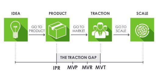 Wildcat Venture Partners Traction Gap Framework