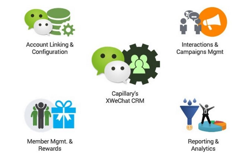 Capillary WeChat CRM