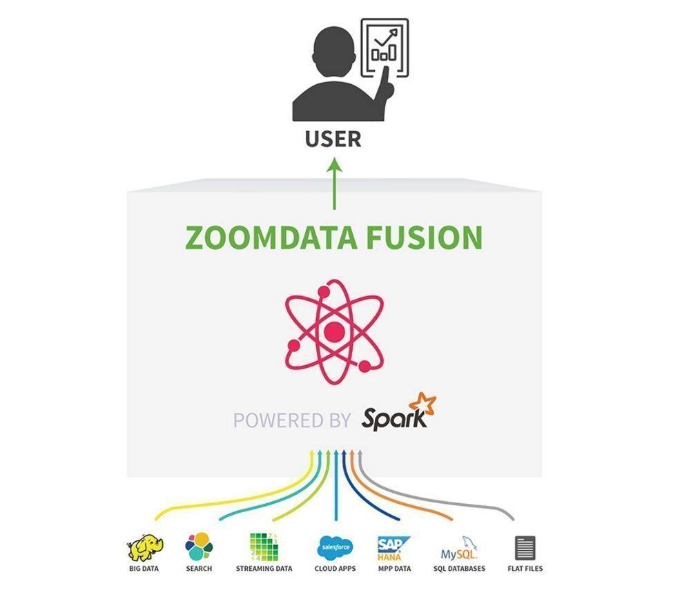 Impexium adopts Zoomdata analytics