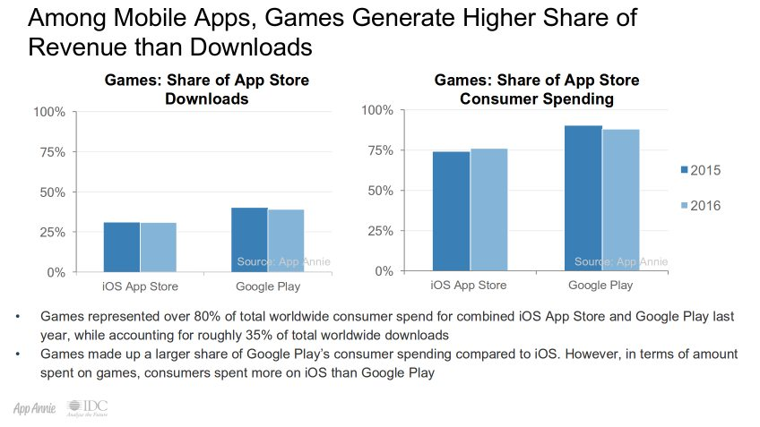 80% of spends in iOS App Store, Google Play from mobile games