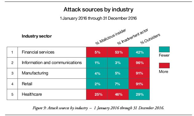 Attack sources by industry -- 2017 IBM X-Force Threat Intelligence Index
