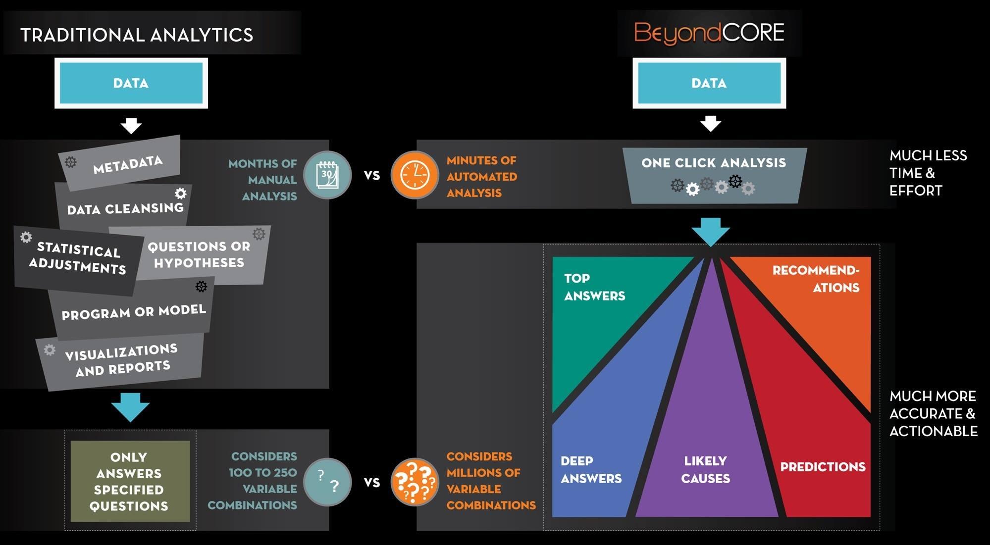 Beyondcore Infographic