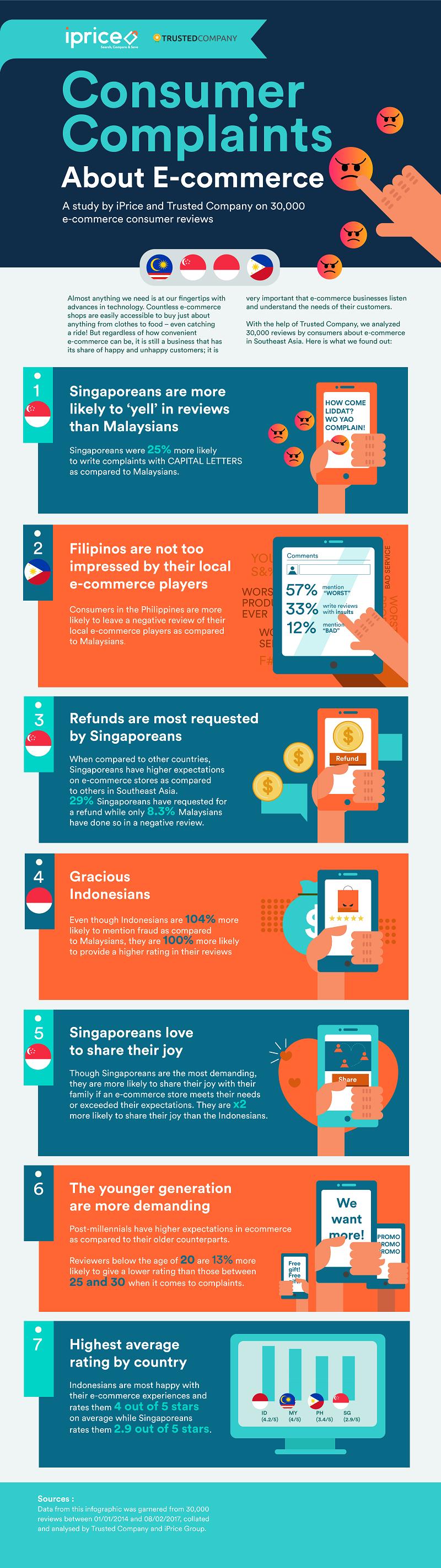 iPrice study consumer complaints
