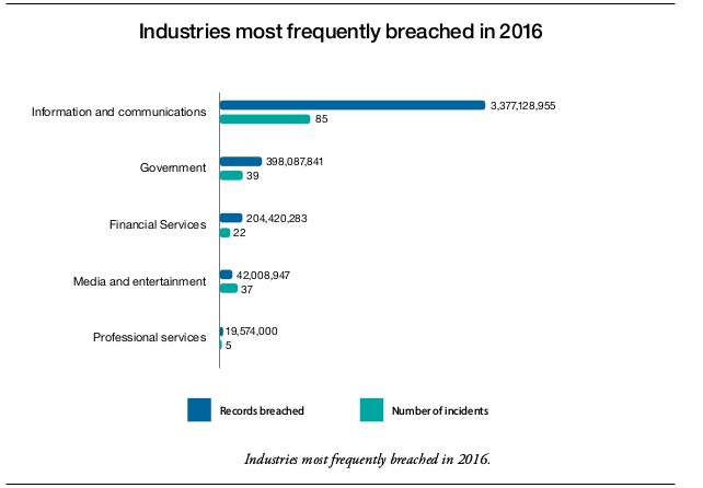 industries most attacked in 2016 -- 2017 IBM X-Force Threat Intelligence Index