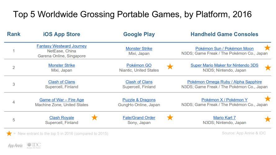 mobile games idc app annie