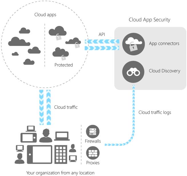MS Cloud App Security