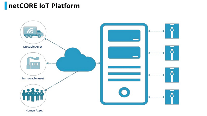 netCORE IoT platform Cloud4one