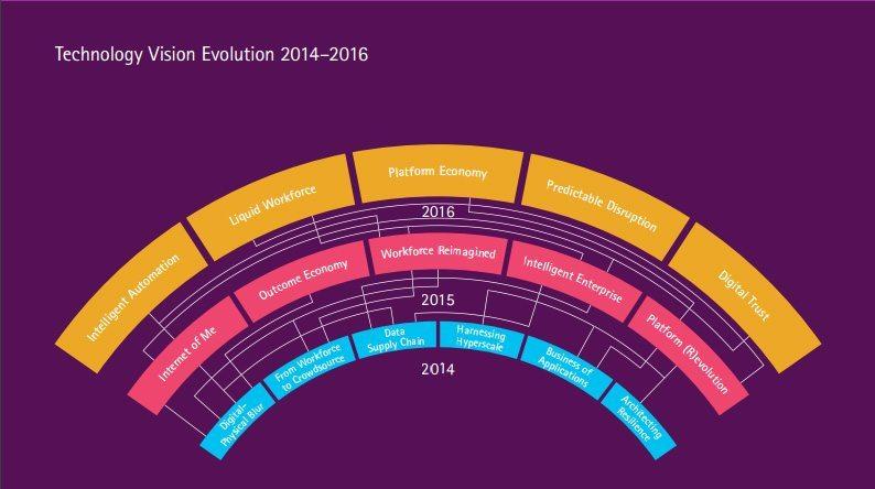 technology vision evolution