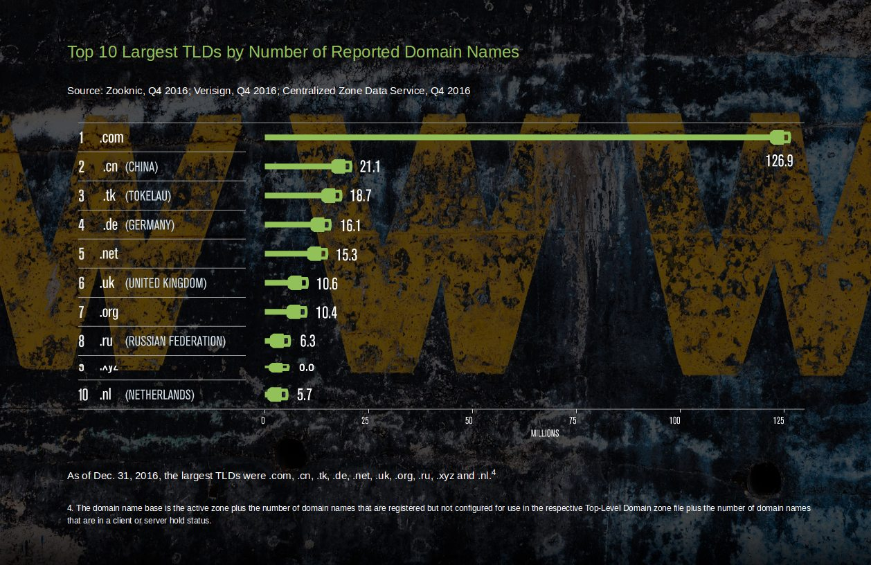 verisign top 10 domains