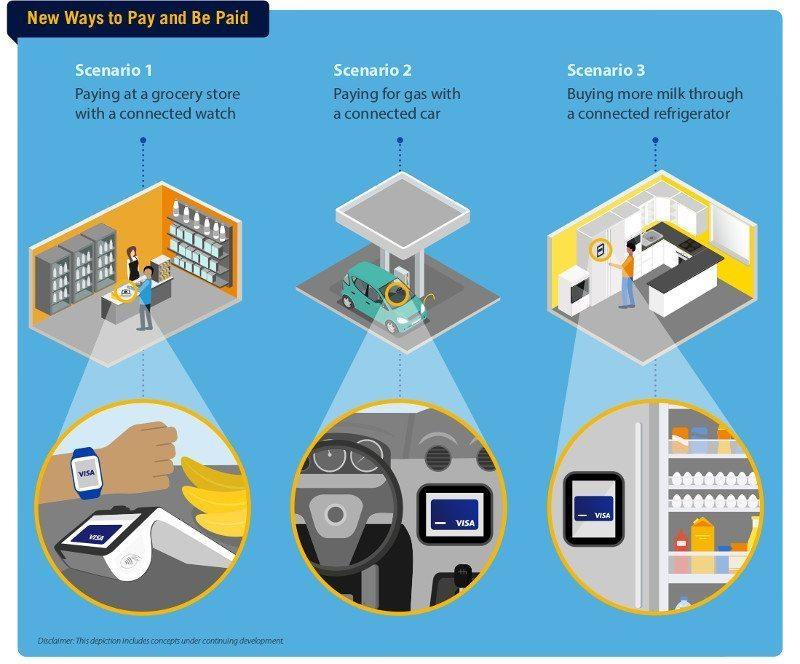 Visa Internet of Things