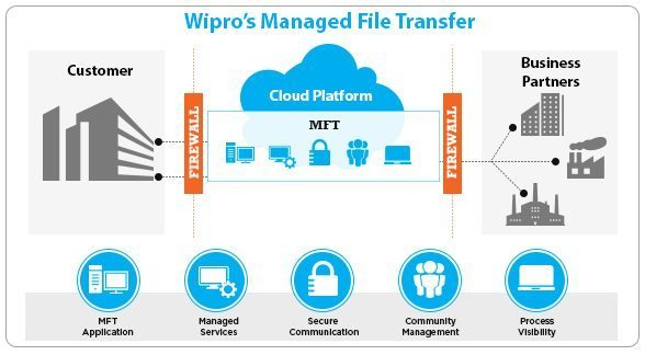 Wipro Managed File Transfer as a Service