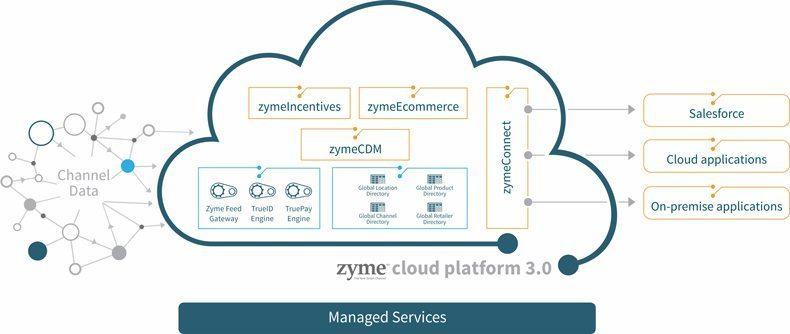 zyme-cloud-platform-3-0